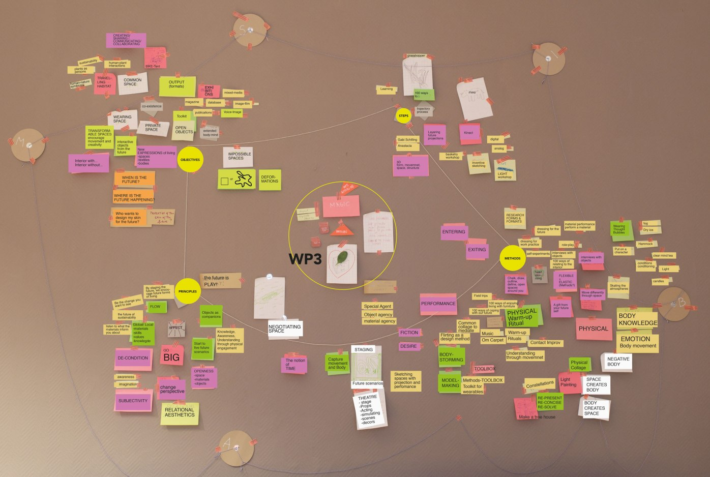 post-it brainstroming- Berlin WP3